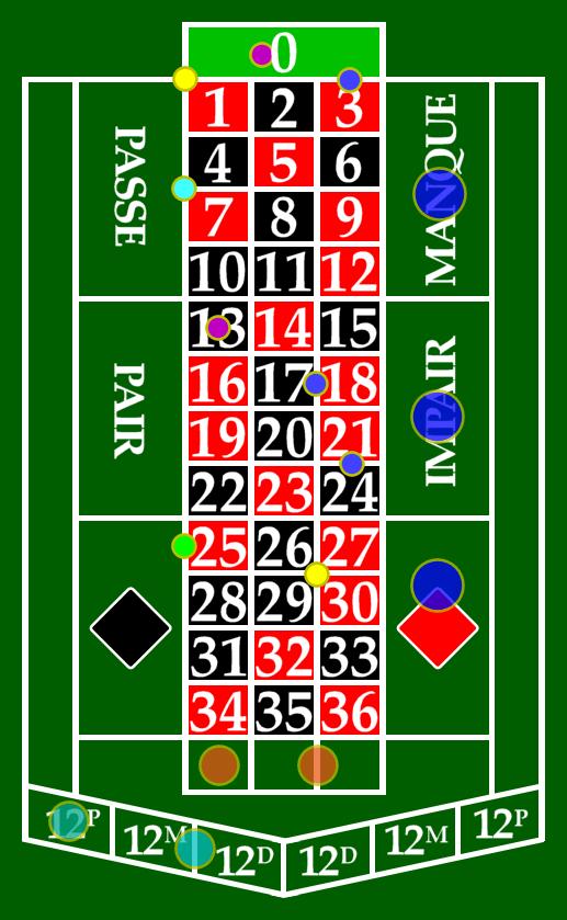 Francúzska ruleta - hracia tabuľa